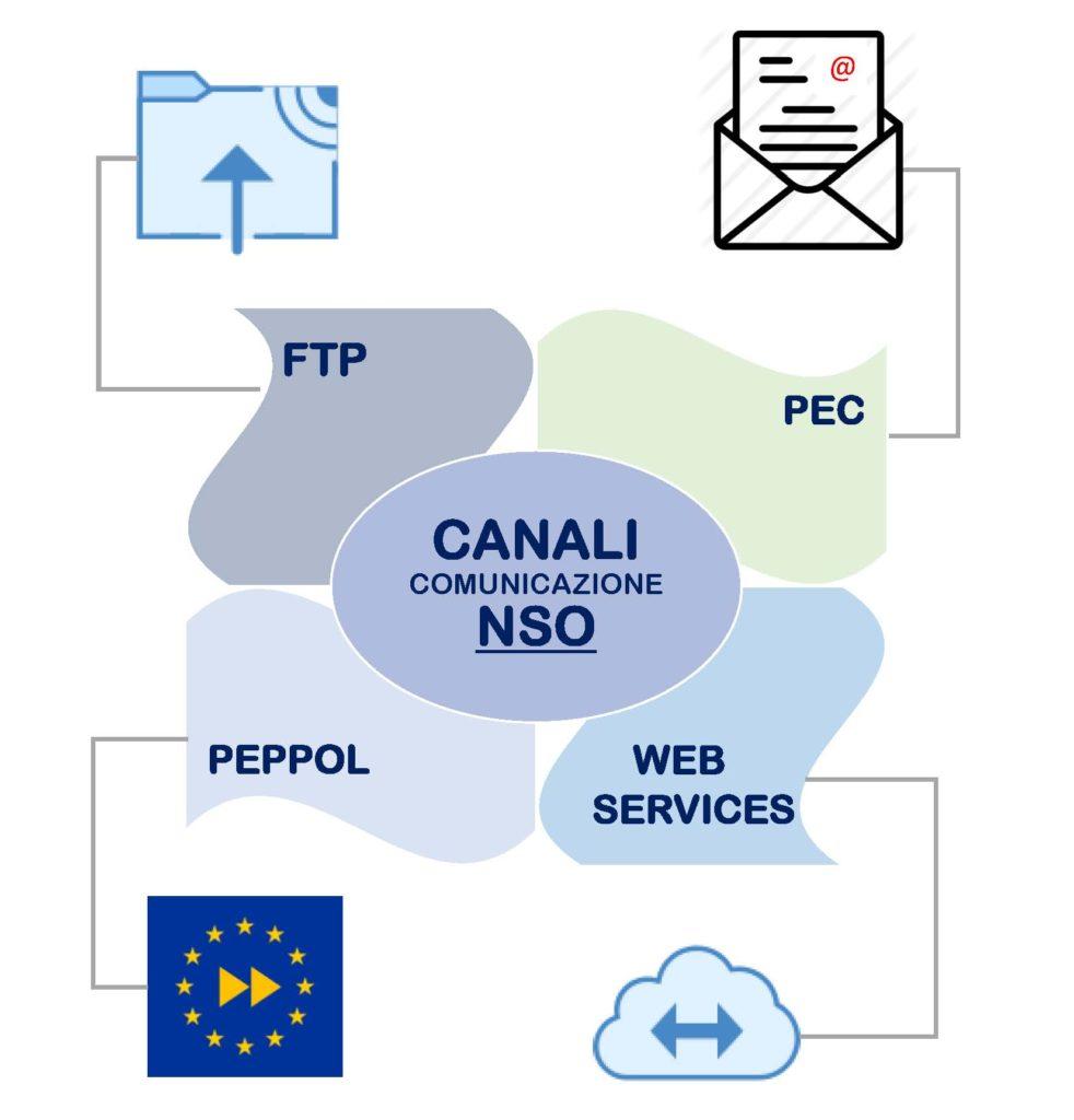 I canali di comunicazione verso e da NSO sono diversi: FTP, PEC, PEPPOL o Web Services.