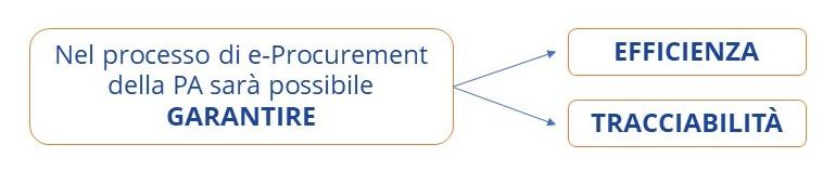 Il Nodo Smistamento Ordini (NSO) garantisce efficienza e tracciabilità nei processi di e-procurement della PA.