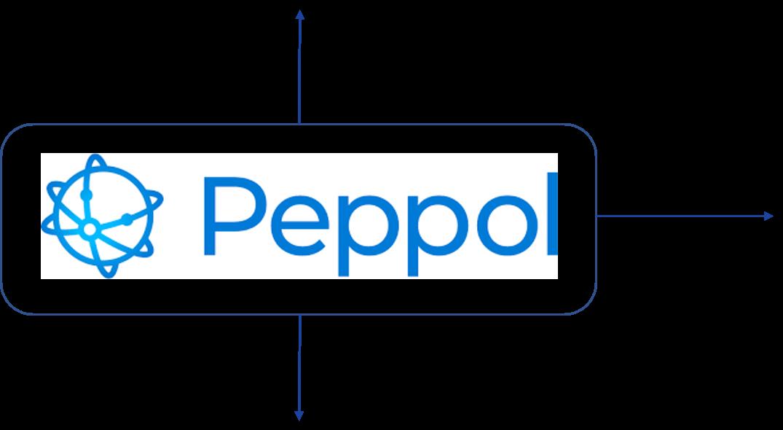 La Rete Peppol costituisce una modalità con cui è possibile scambiare documenti con NSO