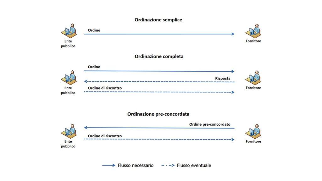 Attraverso Ordine, Ordine pre-concordato, Risposta e Ordine di Riscontro possono essere realizzati i tre processi di business Ordinazione Semplice, Ordinazione Completa e Ordinazione Pre-Concordata.