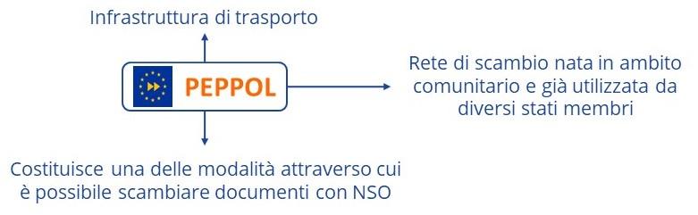 La Rete Peppol costituisce una modalità con cui è possibile scambiare documenti con NSO.