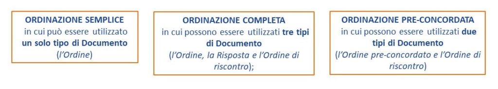 I tipi di ordinazione che è possibile trasmettere tramite NSO sono tre: Ordinazione Semplice, Ordinazione Completa e Ordinazione Pre-Concordata.